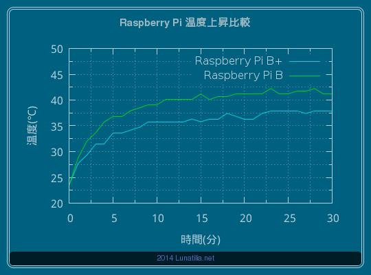 Raspberry Pi 温度上昇比較 (30分間)