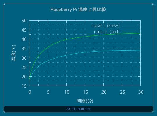 新旧raspi1 温度上昇比較 (30分間)