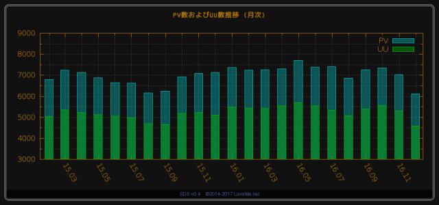PV数およびUU数 推移(~2017/01/01 00:00)